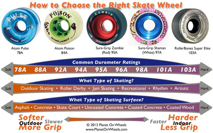 Choosing the right roller skate wheel. How to determine the best wheel for the surface and type of skating.