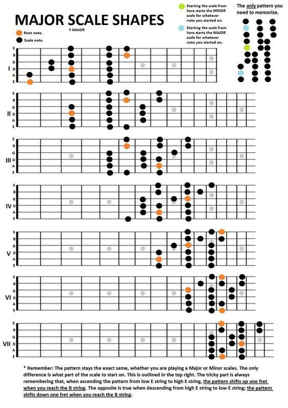 71 best Guitar tabs and chords images on Pinterest