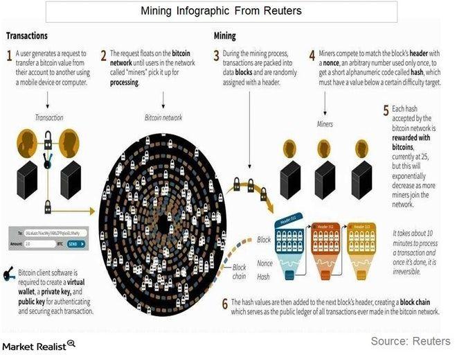 91 best Blockchain, Bitcoin and Ethereum images on Pinterest - copy api blueprint accept header