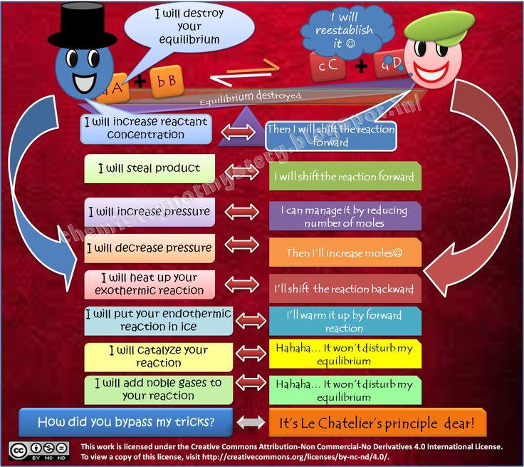 Le Chatelier's principles