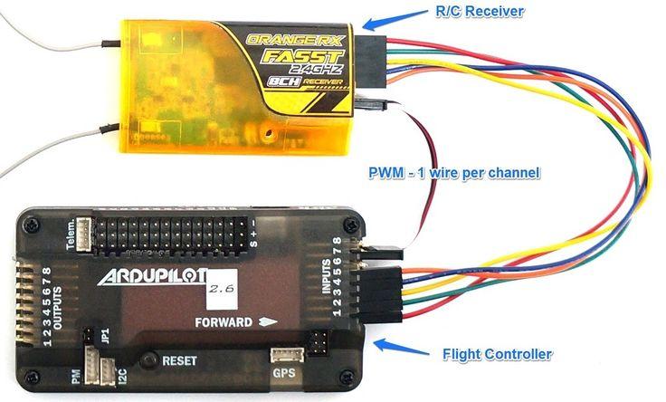 RC radio control protocols: PWM, PPM, PCM, SBUS, DSMX, DSM2 - Guides - DroneTrest