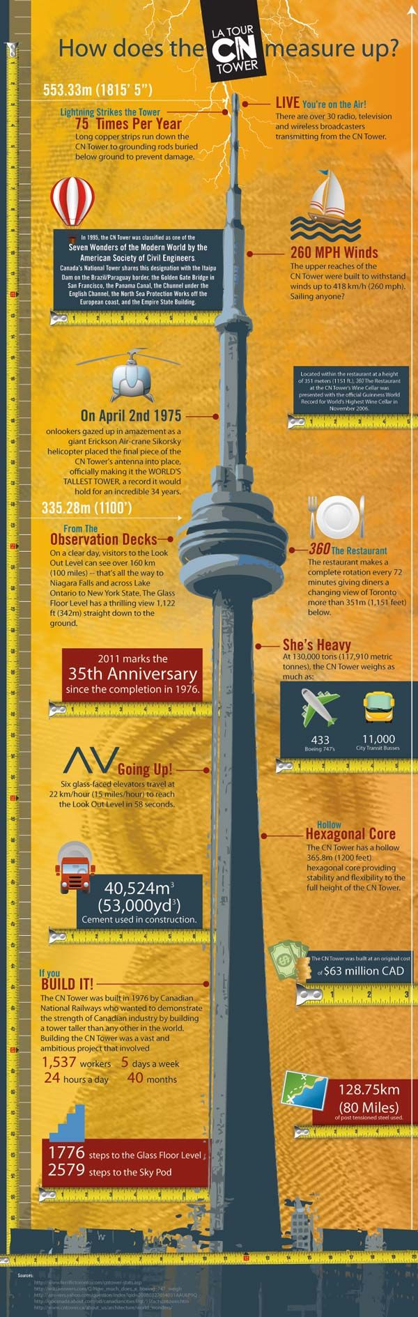 CN Tower Infographic-Visited here my sophomore year. The glass floor on the observation deck is amazing!