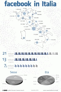 OSSERVATORIO SOCIAL MEDIA in Italia + Facebook