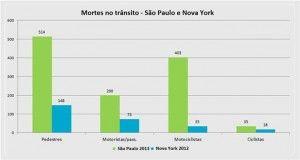 O número de 514 mortes em 2012 (no caso de São Paulo), se assemelha ao de um conflito social armado. - See more at: http://www.mobilize.org.br/blogs/pe-de-igualdade/uncategorized/manifesto-do-pe-de-igualdade-a-partir-da-comparacao-do-numero-de-vitimas-de-acidentes-de-transito-entre-sao-paulo-x-nova-york/#sthash.nslQtHli.dpuf ImagemHandler.aspx