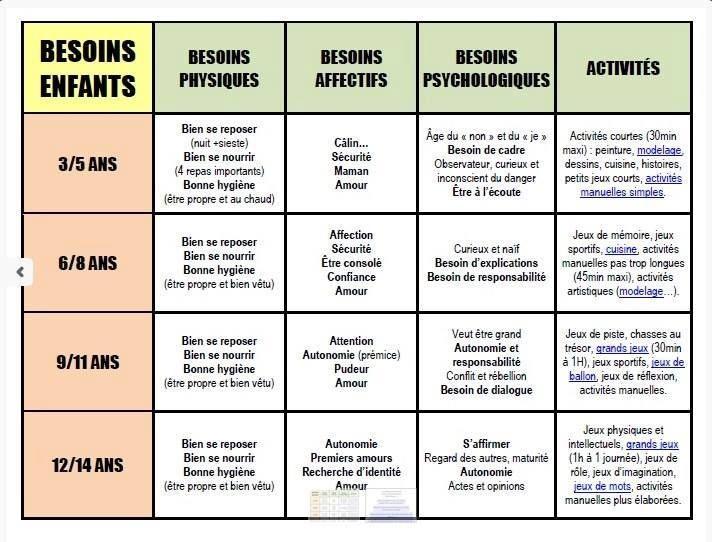 Les besoins psychologiques et physiques des enfants - Publications pédagogiques - Les sites web conseillés par Instit.info
