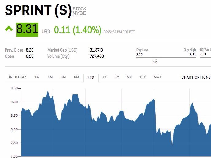 Sprint pops after seeking investment from Warren Buffett (S) - Sprint shares are getting a boost on Friday.  News thatSprint executives approached Warren Buffett and cable mogul John Malone sent shares up as much as2.8% in afternoon trading on Friday.  ChairmanMasayoshi Son reached out to Buffett and Malone separately, according to the Wall Street Journal . Talks are at an early stage, and details around any possible investment in Sprint are unclear at the moment. One guess would have…