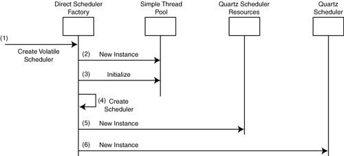 Thread Usage in Quartz - Quartz Job Scheduling Framework: Building Open Source Enterprise Applications