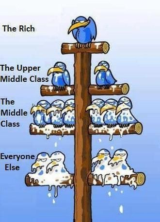 This image shows how society is significantly divided depending on money. The image shows how the rich sit on top (very few of them) and everyone else is on the very bottom getting what the people on the top don't want. In the U.S. social stratification is strongly influenced by class, which is in turn influenced by matters such as one's occupation, income, and education, along with race,gender, and other influences such as age, region of residence, ethnicity, and national origin.