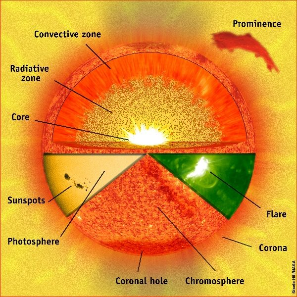 C2W8 Science - Parts of the Sun (9 shown in different view, good for understanding)