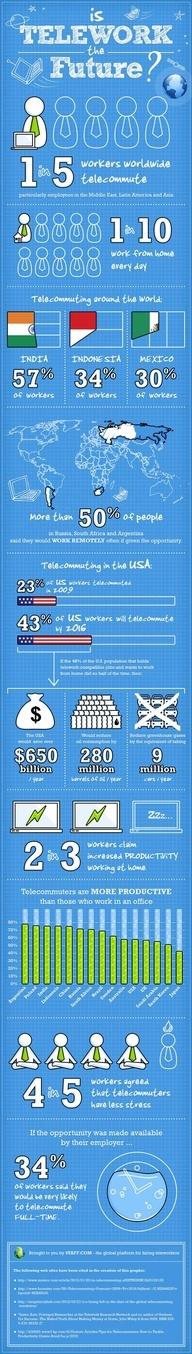 ¿Es el teletrabajo el futuro? #infografia #infographic