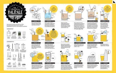 CLIQUE NA IMAGEM PARA AMPLIAR | OBS: Apesar do processo ser o mesmo para outros tipos de cerveja artesanal, dados como tempo e temperatura variam de acordo com o estilo e a receita da cerveja. Assim como o tipo de malte, lúpulo, levedura e suas respectiva (Foto: infográfico | Ana Paula Megda e Evandro Bertol/Editora Globo. consultoria | Luis Nascimento (Sinnatrah Cervejaria Escola) e Pedro Cizoto (Sommelier — ABS-SP — e Mestre em Estilos de Cerveja —Instituto da Cerveja e BA))