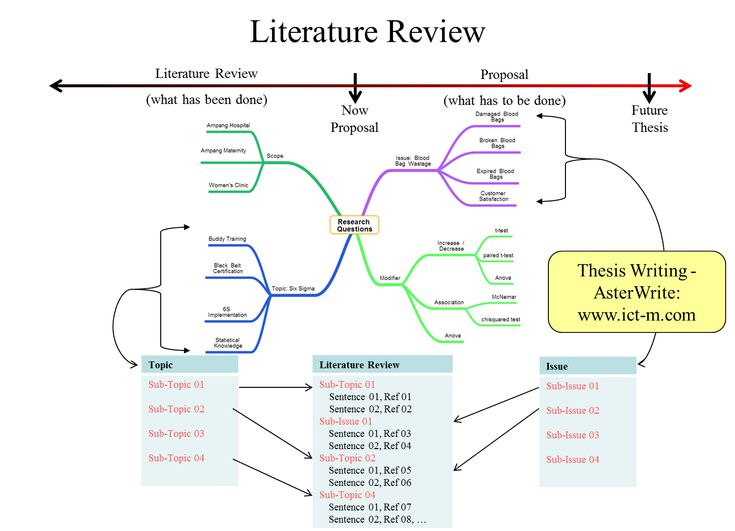"literature review on the use of mind map in education Literature review tips various ways of structuring your ""literature map"" to see which seems most using a mind map to see the relationships."