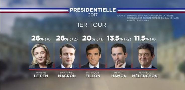 Translation of tweet above: 'A magnificent poll where when one adds up all voting intention figures one reaches…107%.  Continue to take us for idiots!'      This graphic mistakenly attributing 36% of voting intentions in favor of presidential candidate Emmanuel Macron was broadcaston Saturday, 11th March, by LCI, a  French fake news channel.