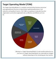 Image result for images target operating model