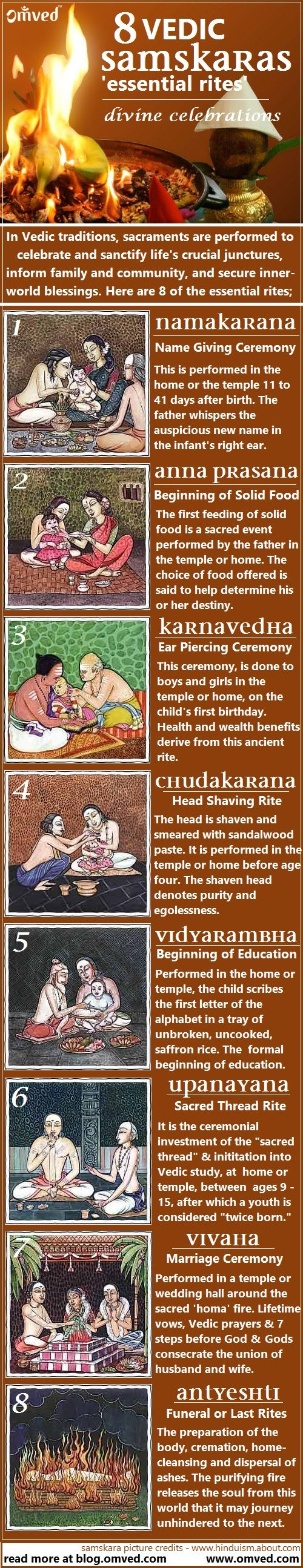 SAMSKARAS are Vedic rites of passage. Sacraments are performed to celebrate and sanctify life's crucial junctures, inform family and community, and secure inner-world blessings. Here are eight of the essential rites or 'samskaras' performed after birth till death.