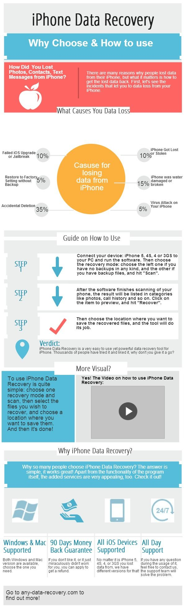 iPhone Data Recovery | @Piktochart Infographic
