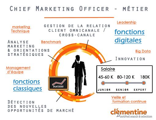 cmo marketing cv pdf