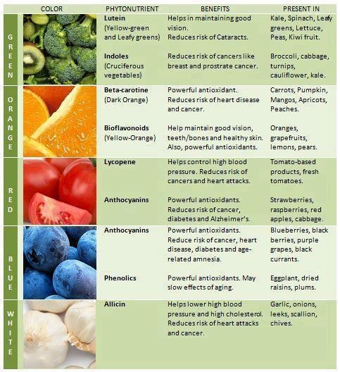 Rainbow of Cancer-Fighting Foods