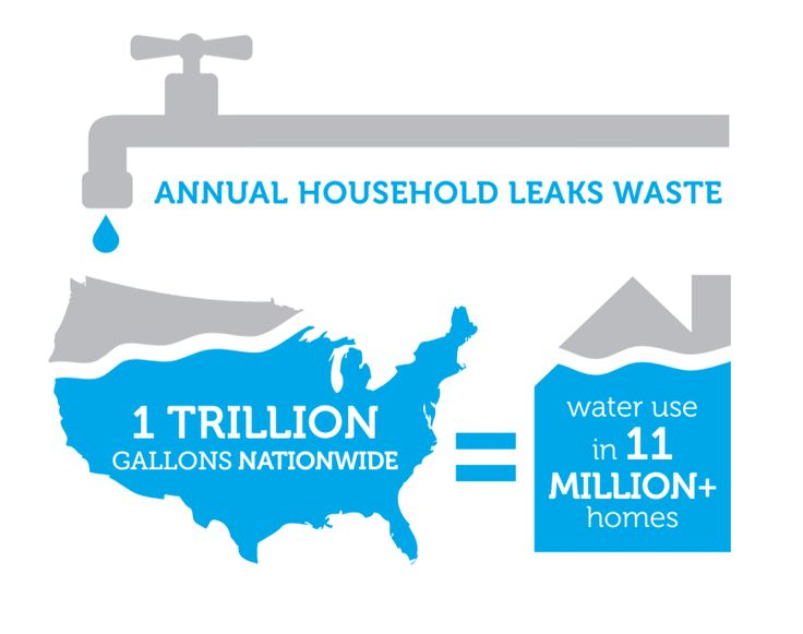 Learn how to save more than 10000 gallons of water in