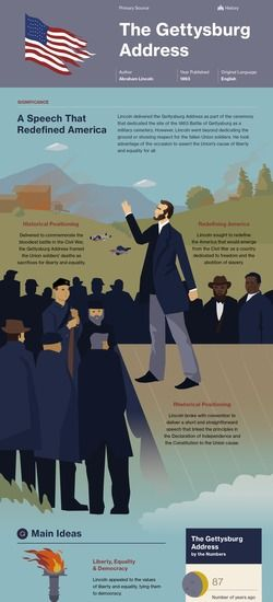 Infographic for The Gettysburg Address