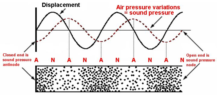 Displacement sound pressure node antinode