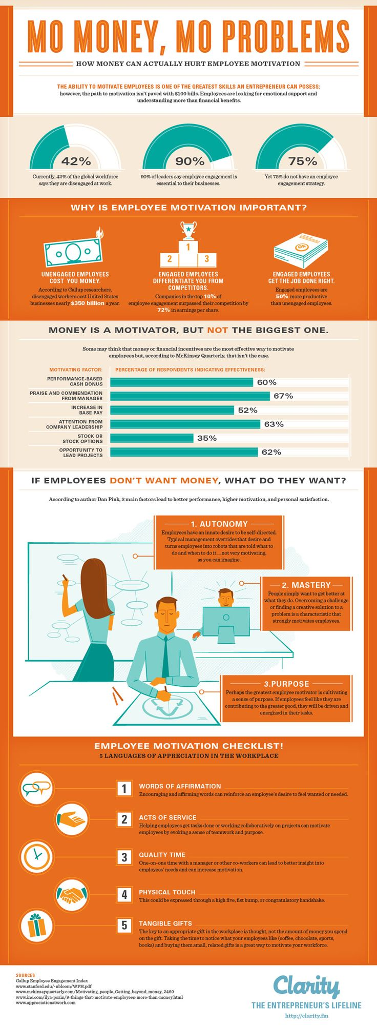 What Really Motivates Employees?