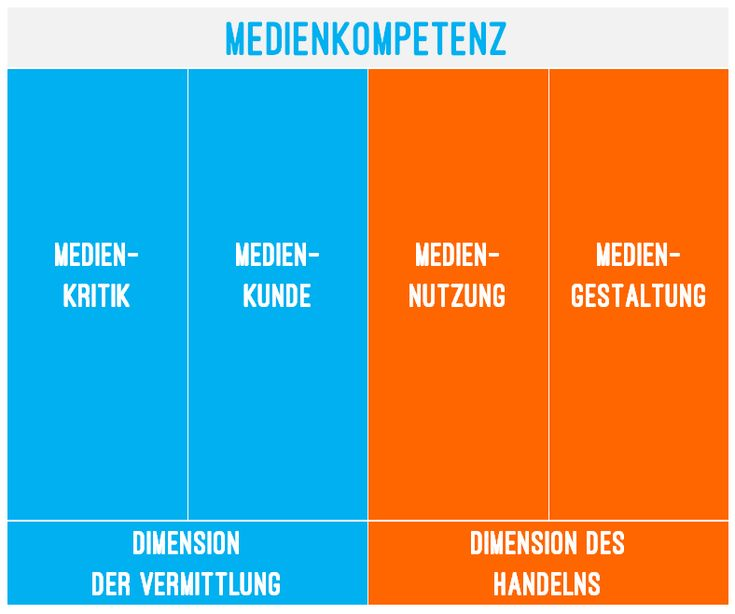 Medienkompetenz nach Dieter Baacke