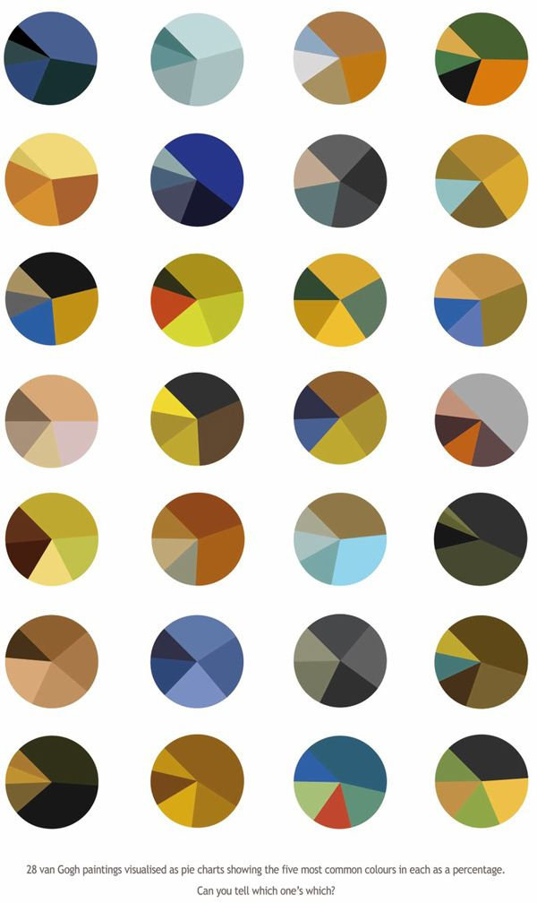 Pie Charts of Van Gogh Paintings: 1.Starry Night 2.Self portrait 3.Van Gogh's Room at Arles 4.Bandaged