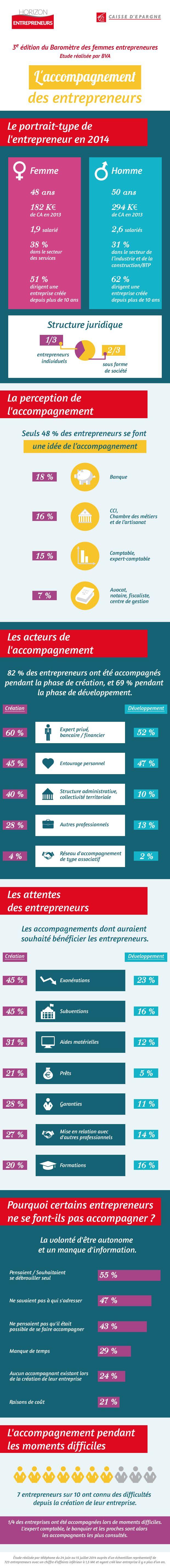 10/2014 - Découvrez les résultats du 3e Baromètre Caisse d'Epargne Femmes entrepreneures, sur le thème de l'accompagnement. En savoir + http://magazine.horizonentrepreneurs.fr/2014/10/01/femmes-entrepreneures/resultats-du-3e-barometre-caisse-d-epargne-des-femmes-entrepreneures