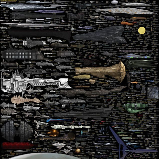 At last, it's done. The biggest spaceship size chart ever created is now complete and fully operational. 4,268 x 5,690 pixels of technological terror that includes everything from the smaller Star War ships to EVE. According to its author, Dirk Loechel, this is the last update. It's epic.