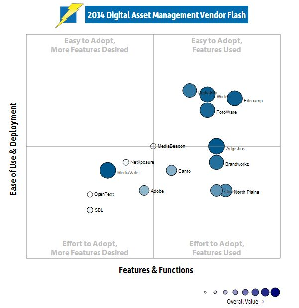 The 25+ best Digital asset management ideas on Pinterest Asset - asset management resume