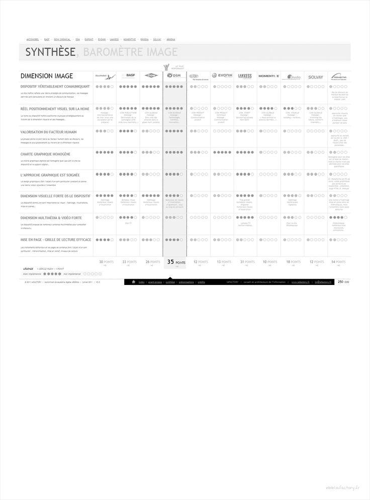 analyse de data IAFACTORY, analyse de la concurrence Arkema