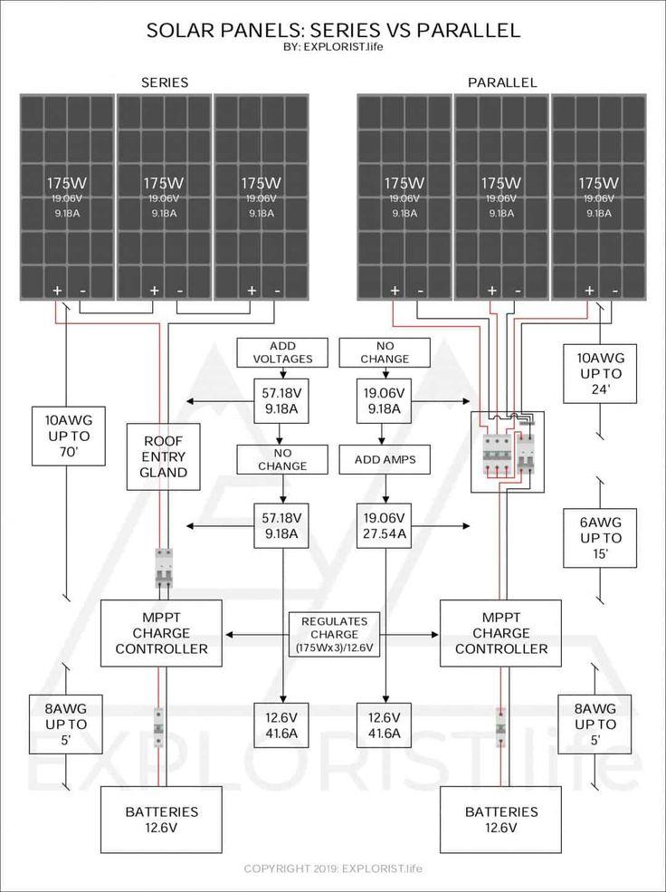 Camper Solar Panels