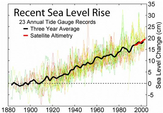 Looking back at sea level rise
