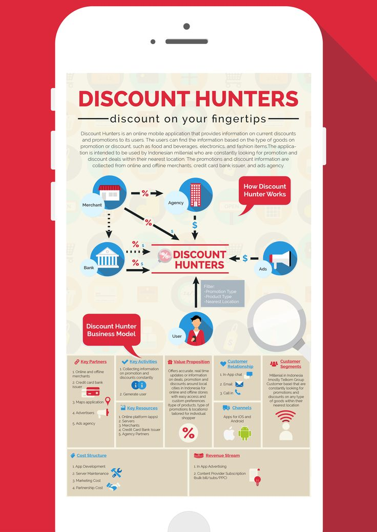 Infographic Poster for Discount Hunters (A Friend's App Idea)