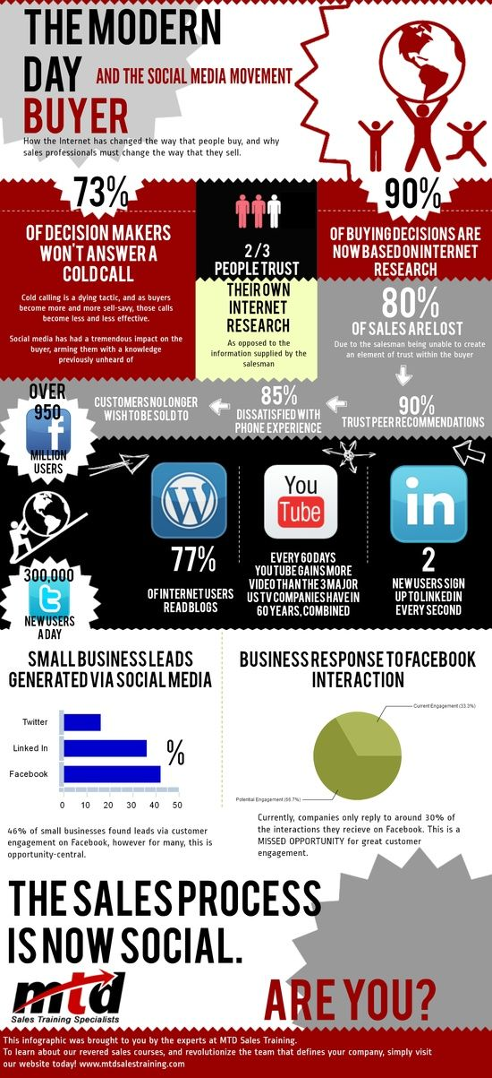 SOCIAL MEDIA  The Modern Day Buyer and Social Media #Infographic