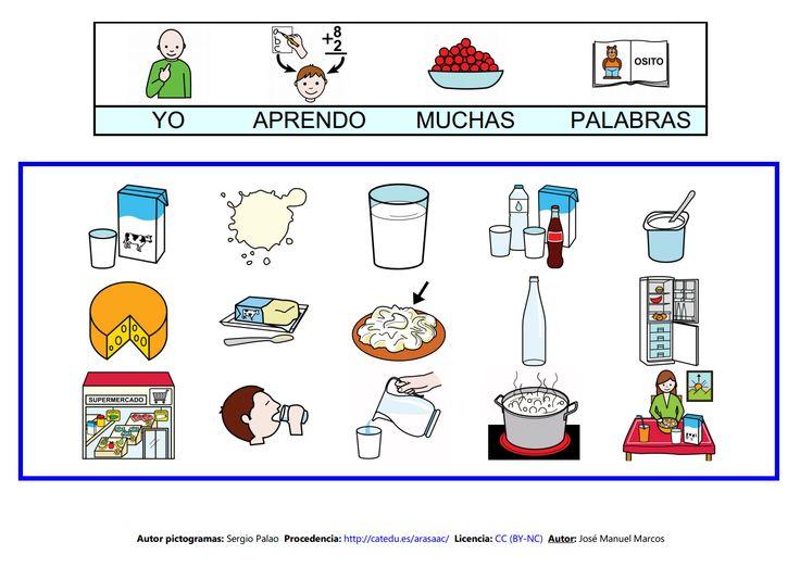 Mapa semántico sobre la Casa (lámina 9), A través de esta actividad, pdremos trabajar la comprensión y la expresión oral, así como la adquisición de vocabulario http://informaticaparaeducacionespecial.blogspot.com.es/2009/02/mapa-semantico-leche.html
