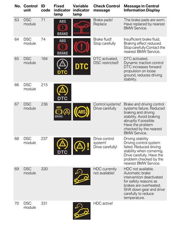 Symbols Indicator Dash Bmw 335i