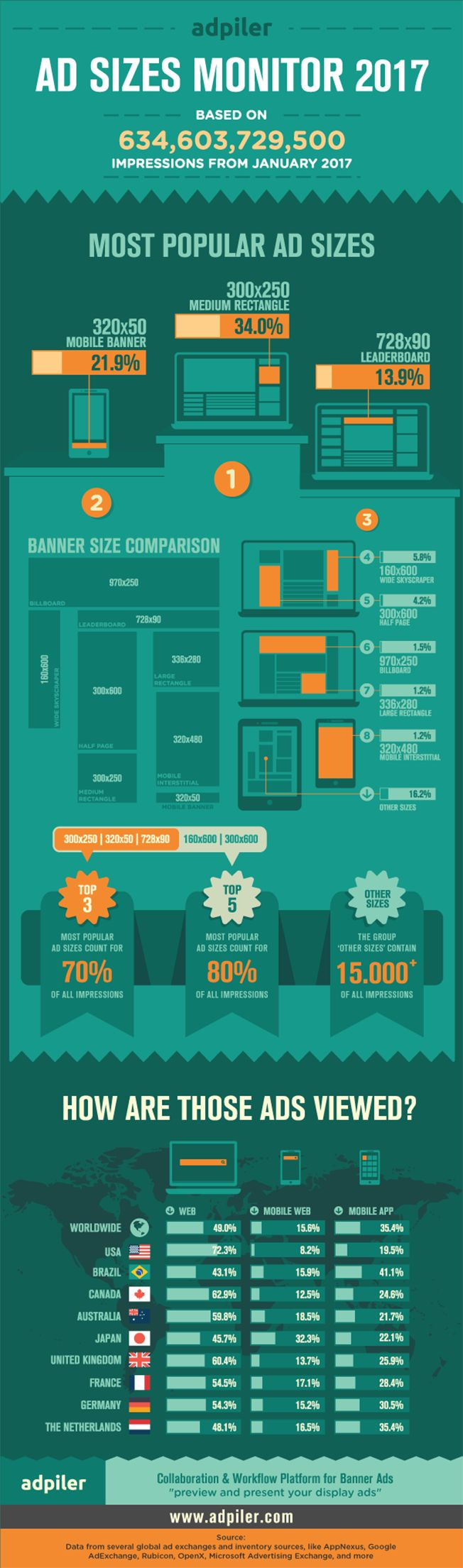 Adpiler, a tech company that focuses on banner and display ads, studied more than 634 billion ad impressions during the first three weeks of the year. When it comes to the banner and display ads market, its infographic below gives you about all the details you could want about what brands are investing in.