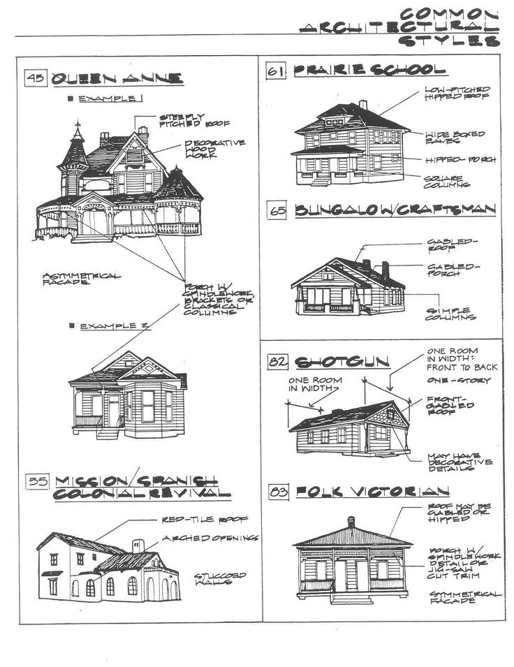 82 best ARCHITECTURE EXPLAINED images on Pinterest Architecture