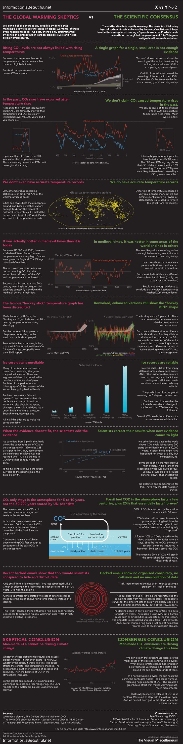 Get Climate - Smart: Global Warming Scientific Consensus VS Skeptics (Deniers) and Faulty Logic in one great visual!
