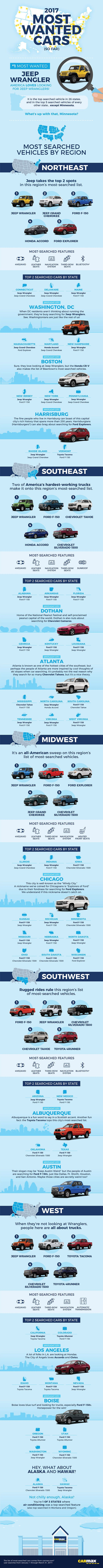 2017 Most wanted Cars (Infographic)