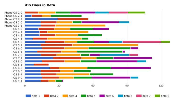 Major iOS versions - beta testing history. Image credit Thinky Bits
