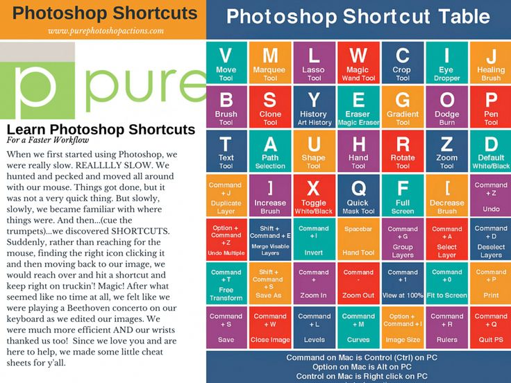 Improve your workflow by learning shortcuts