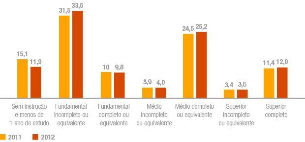 Taxa de analfabetismo no Brasil por nível de instrução