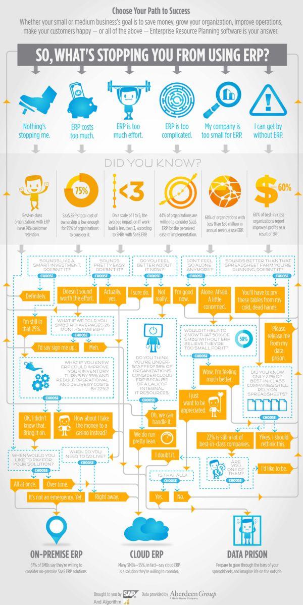Algorithm #ERP #Infographic Cloud or OnPremise