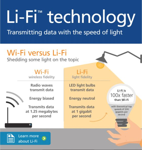 Getting to know Li-Fi technology Li-Fi technology is similar to the infra-red technology in your