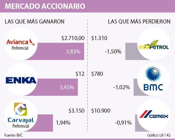 Avianca Holdings repite como la de mejor desempeño del día en la BVC