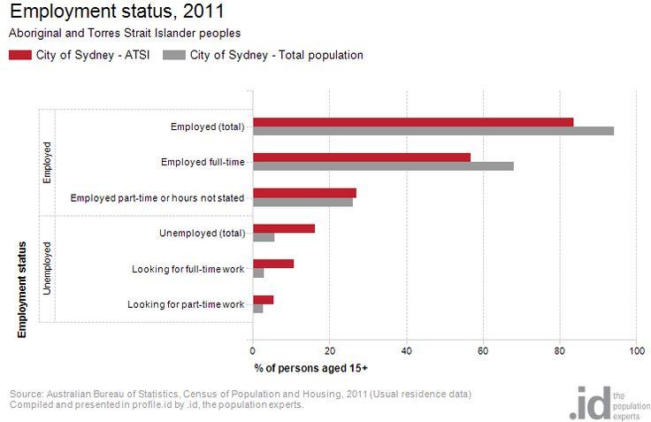 Employment status, 2011