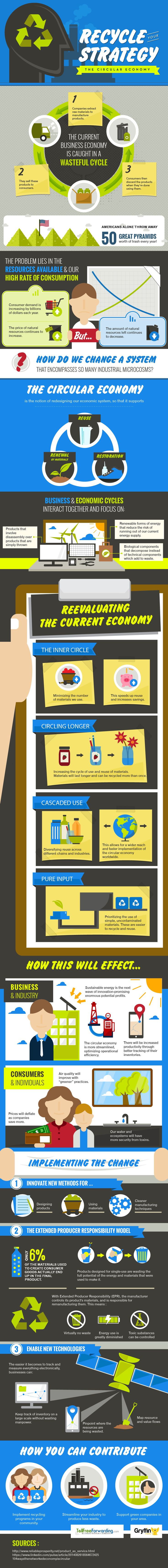 Recycle Your Strategy: The Circular Economy #infographic #Economy #Recycle #Business